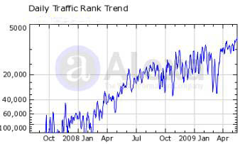 Alexa-Traffic-Rank